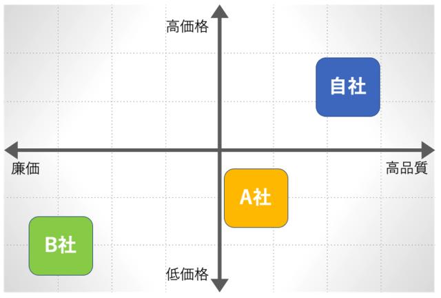 ビジネスモデルができたら、必ず競合他社や市場性を確認する