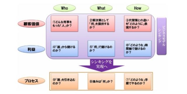 質問があるので簡単「9セルフレームワーク」