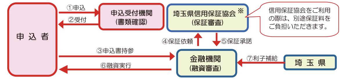 埼玉県の制度融資
