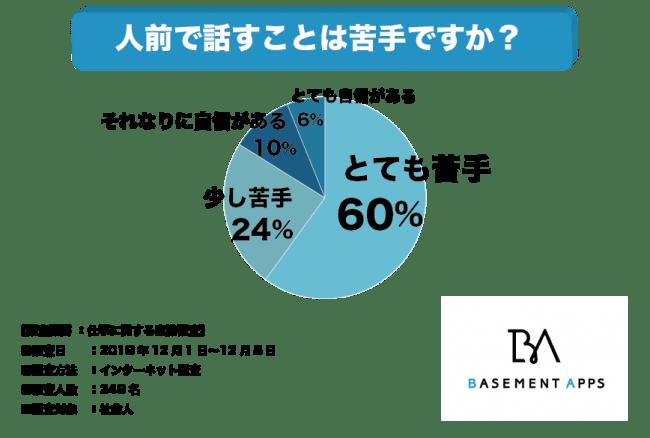 ベースメントアップス株式会社が2019年におこなった調査